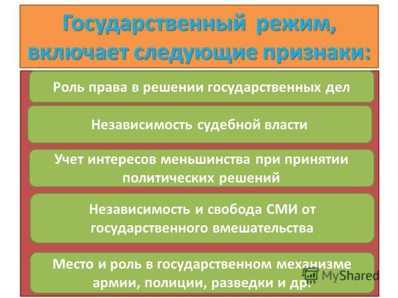Государственный режим, включает следующие признаки: Право 86 Роль права в решении государственных дел Независимость судебной власти Учет интересов меньшинства при принятии политических решений Независимость и свобода СМИ от государственного вмешатель