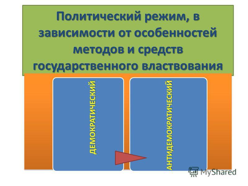 Политический режим, в зависимости от особенностей методов и средств государственного властвования ДЕМОКРАТИЧЕСКИЙ АНТИДЕМОКРАТИЧЕСКИ Й