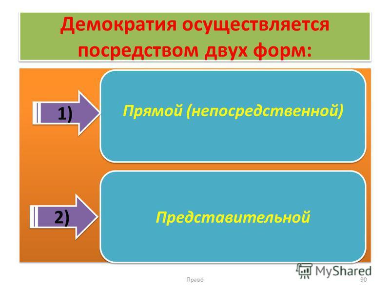 Демократия осуществляется посредством двух форм: Право 90 Прямой (непосредственной) Представительной 1) 2)