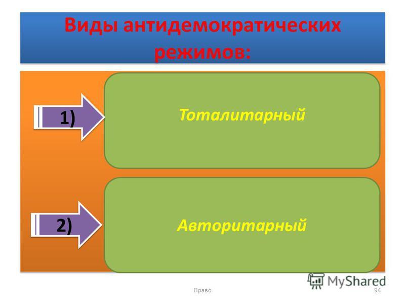 Виды антидемократических режимов: Право 94 Тоталитарный Авторитарный 1) 2)