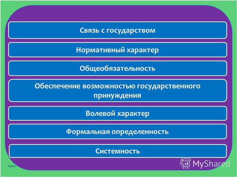 10 Связь с государством Нормативный характер Общеобязательность Волевой характер Обеспечение возможностью государственного принуждения Формальная определенность Системность