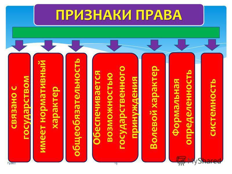 Право 19 ПРИЗНАКИ ПРАВА имеет нормативный характер системность связано с государством Формальная определенность общеобязательность Волевой характер Обеспечивается возможностью государственного принуждения