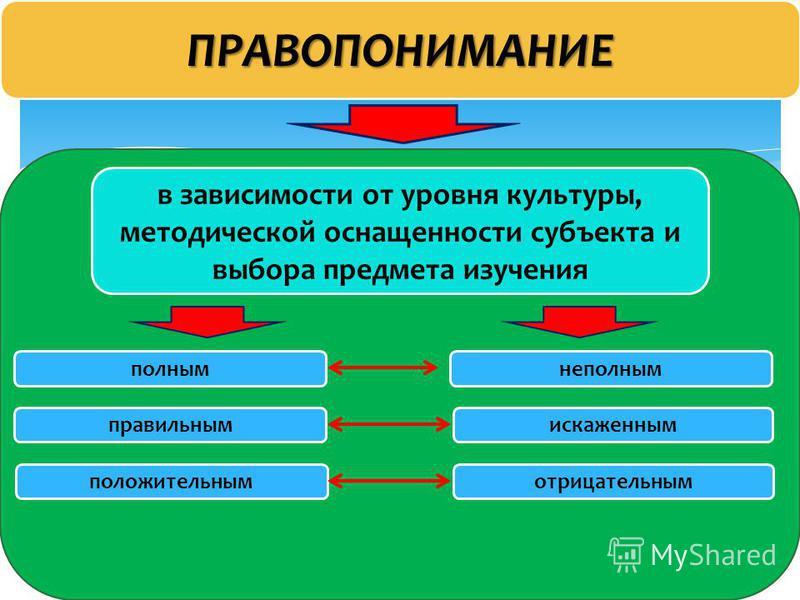 Право 26 ПРАВОПОНИМАНИЕ в зависимости от уровня культуры, методической оснащенности субъекта и выбора предмета изучения полным неполным правильным искаженным положительным отрицательным