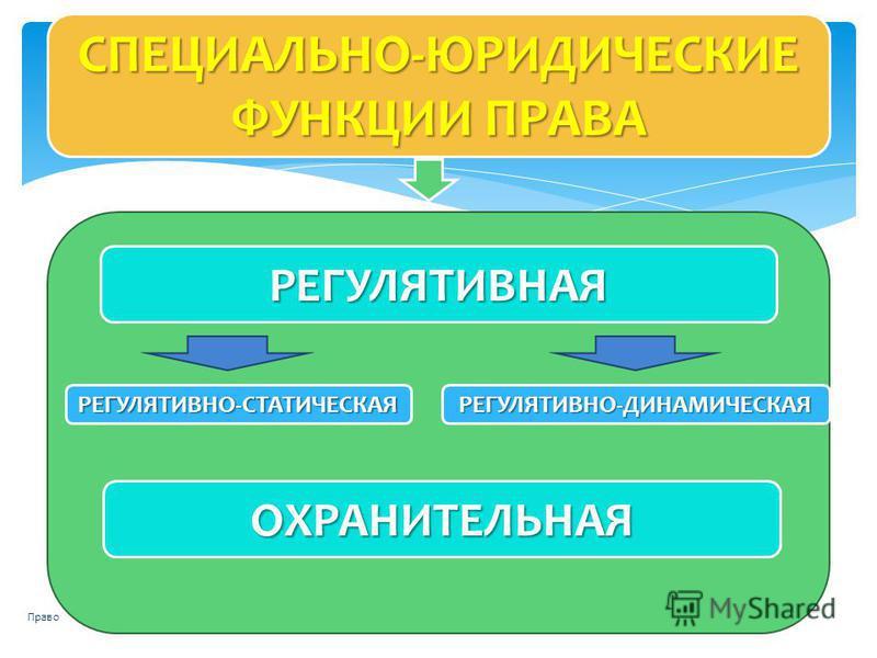 Право 73 СПЕЦИАЛЬНО-ЮРИДИЧЕСКИЕ ФУНКЦИИ ПРАВА РЕГУЛЯТИВНАЯ РЕГУЛЯТИВНО-СТАТИЧЕСКАЯ ОХРАНИТЕЛЬНАЯ РЕГУЛЯТИВНО-ДИНАМИЧЕСКАЯ