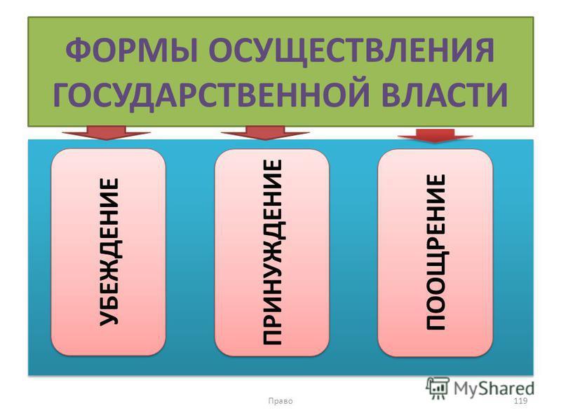 ФОРМЫ ОСУЩЕСТВЛЕНИЯ ГОСУДАРСТВЕННОЙ ВЛАСТИ Право 119 УБЕЖДЕНИЕ ПРИНУЖДЕНИЕ ПООЩРЕНИЕ