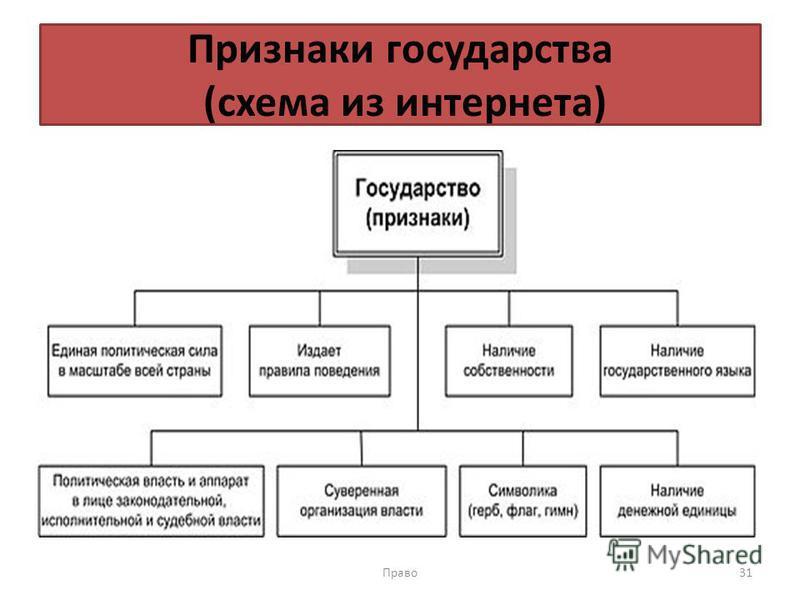 Признаки государства (схема из интернета) Право 31