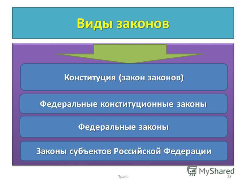 Виды законов Право 28 Конституция (закон законов) Федеральные конституционные законы Федеральные законы Законы субъектов Российской Федерации