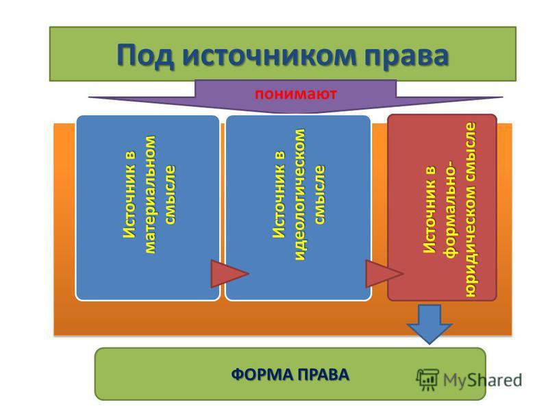 Под источником права понимают Источник в материальном смысле Источник в идеологическом смысле Источник в формально- юридическом смысле ФОРМА ПРАВА