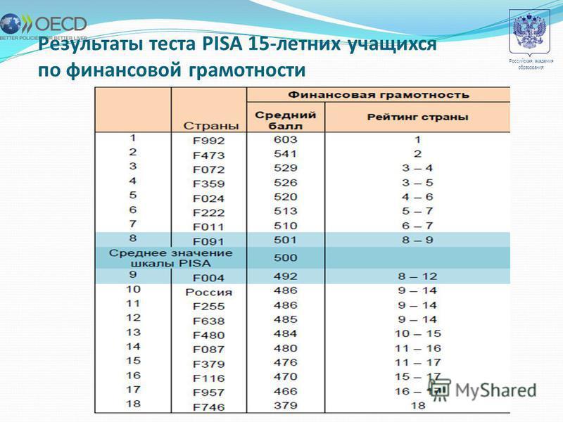 Результаты теста PISA 15-летних учащихся по финансовой грамотности 5 Российская академия образования