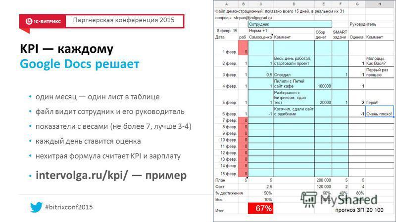 KPI каждому Google Docs решает один месяц один лист в таблице файл видит сотрудник и его руководитель показатели с весами (не более 7, лучше 3-4) каждый день ставится оценка нехитрая формула считает KPI и зарплату intervolga.ru/kpi/ пример #bitrixcon