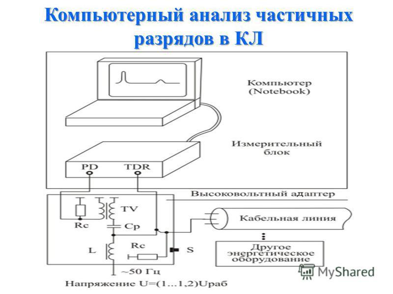 Компьютерный анализ частичных разрядов в КЛ