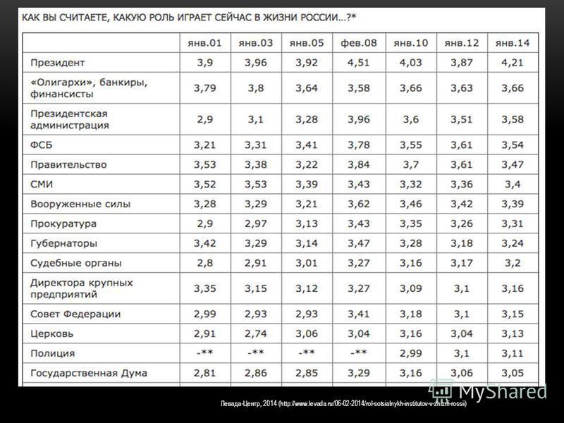 ПРИЕМЛЕМОСТЬ ОЛИГАРХИИ ццц Левада-Центр, 2014 (http://www.levada.ru/06-02-2014/rol-sotsialnykh-institutov-v-zhizni-rossii)
