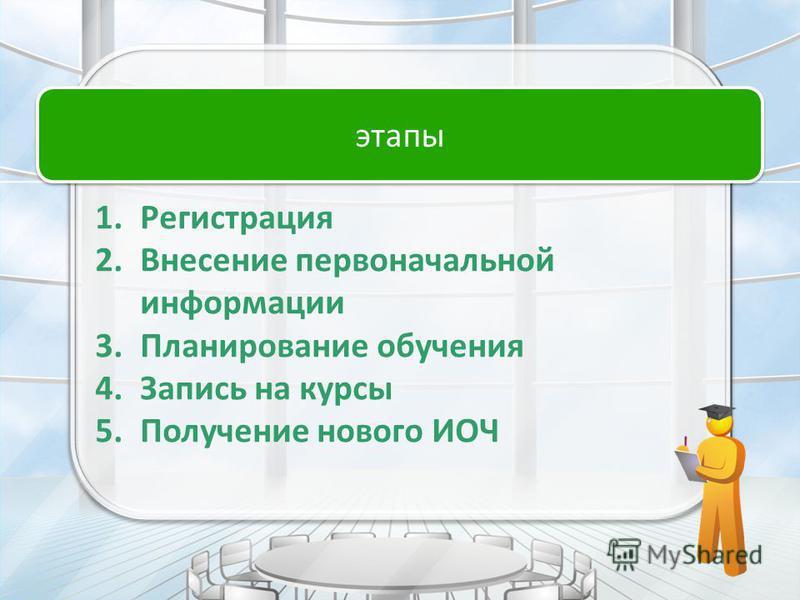 этапы 1. Регистрация 2. Внесение первоначальной информации 3. Планирование обучения 4. Запись на курсы 5. Получение нового ИОЧ