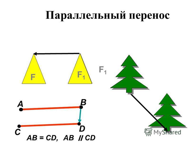 Параллельный перенос А В С D AB = CD,AB ׀׀ CD F F1F1 F1F1
