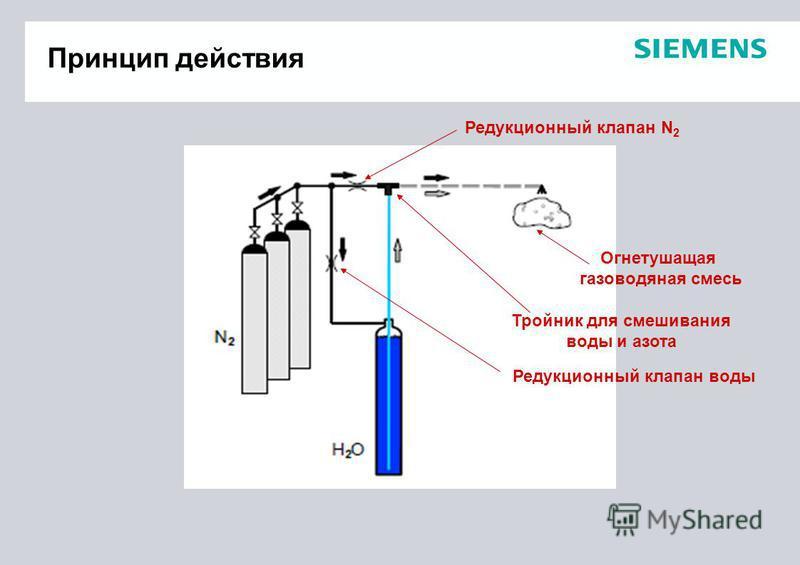 Принцип действия Редукционный клапан воды Тройник для смешивания воды и азота Редукционный клапан N 2 Огнетушащая газоводяная смесь