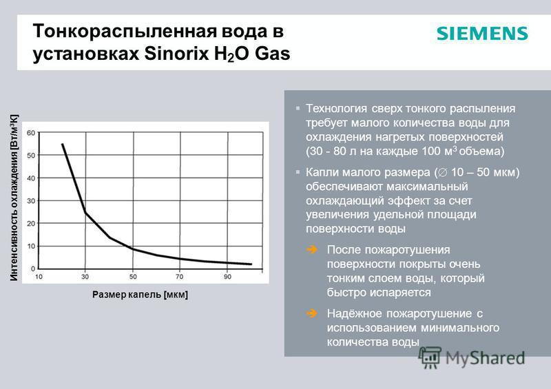 Тонкораспыленная вода в установках Sinorix H 2 O Gas Технология сверх тонкого распыления требует малого количества воды для охлаждения нагретых поверхностей (30 - 80 л на каждые 100 м 3 объема) Капли малого размера ( 10 – 50 мкм) обеспечивают максима