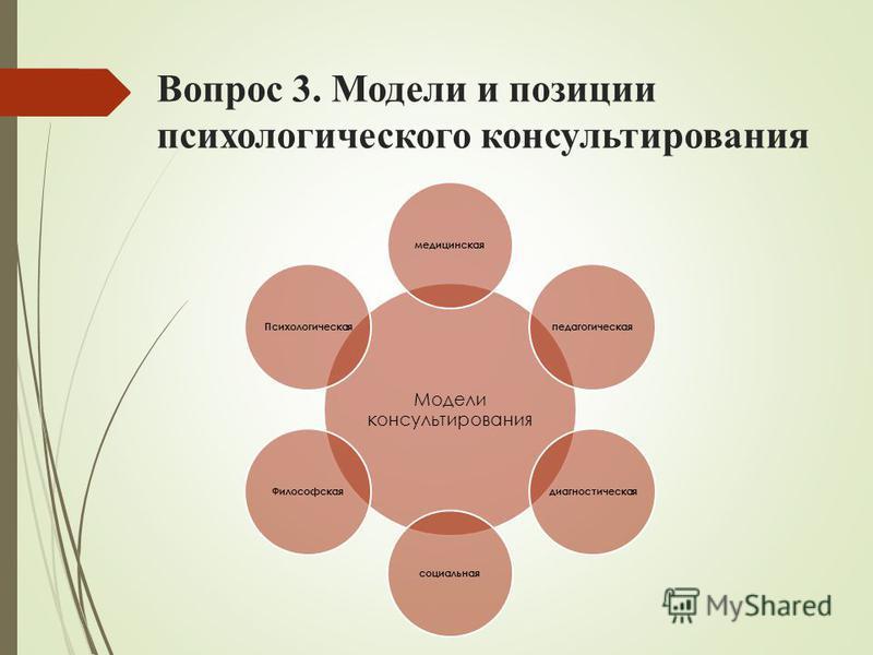 Вопрос 3. Модели и позиции психологического консультирования Модели консультирования медицинскаяпедагогическаядиагностическаясоциальная ФилософскаяПсихологическая