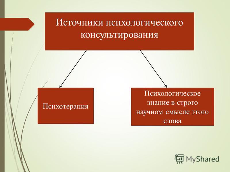 Источники психологического консультирования Психотерапия Психологическое знание в строго научном смысле этого слова