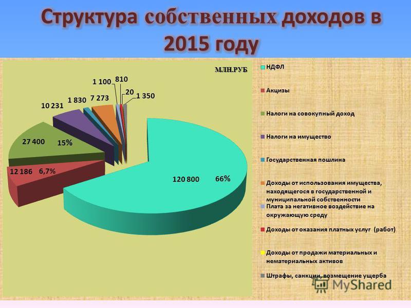 МЛН.РУБ 6,7% 66 % 15 %