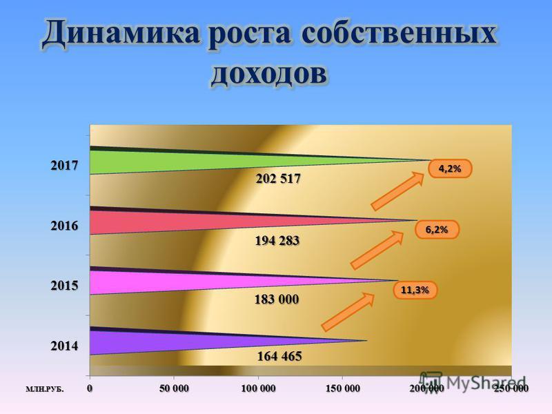 МЛН.РУБ. 11,3% 6,2% 4,2%