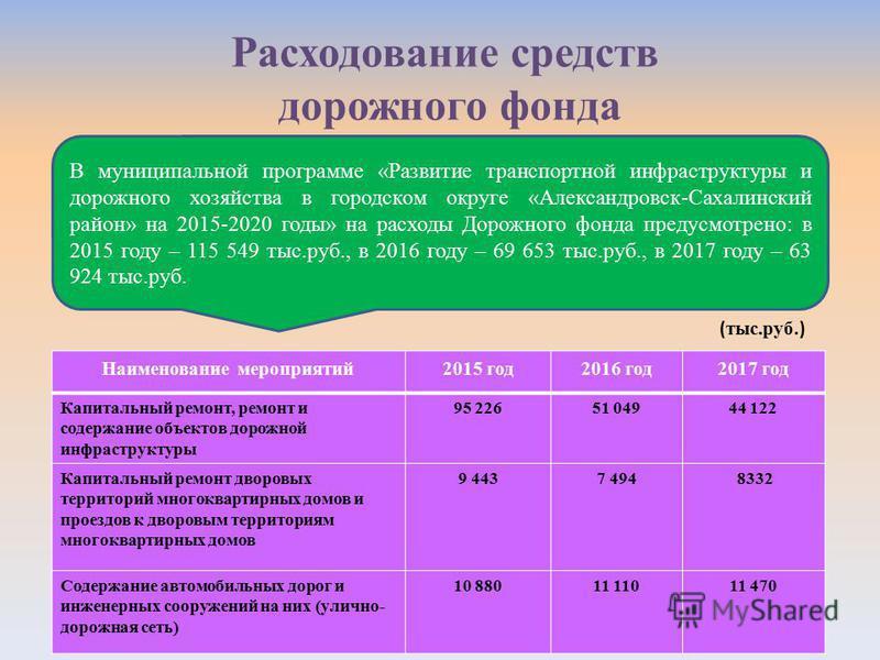 Расходование средств дорожного фонда В муниципальной программе «Развитие транспортной инфраструктуры и дорожного хозяйства в городском округе «Александровск-Сахалинский район» на 2015-2020 годы» на расходы Дорожного фонда предусмотрено: в 2015 году –