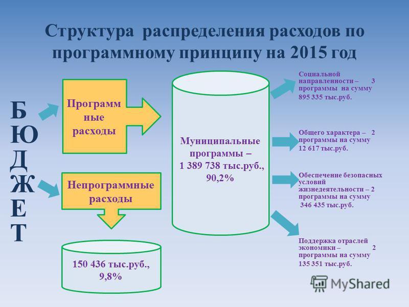 Структура распределения расходов по программному принципу на 2015 год БЮДЖЕТБЮДЖЕТ Социальной направленности – 3 программы на сумму 895 335 тыс.руб. Общего характера – 2 программы на сумму 12 617 тыс.руб. Обеспечение безопасных условий жизнедеятельно