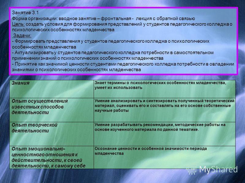 Занятие 3.1 Форма организации: вводное занятие – фронтальная - лекция с обратной связью Цель: создать условия для формирования представлений у студентов педагогического колледжа о психологических особенностях младенчества Задачи: - Формировать предст