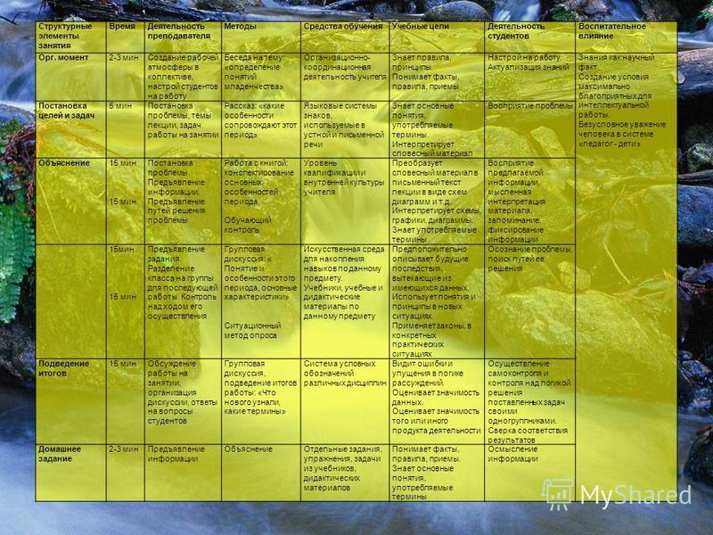 Структурные элементы занятия Время Деятельность преподавателя Методы Средства обучения Учебные цели Деятельность студентов Воспитательное влияние Орг. момент 2-3 мин Создание рабочей атмосферы в коллективе, настрой студентов на работу Беседа на тему: