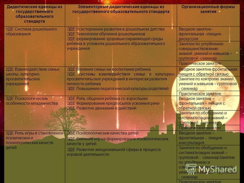 Дидактические единицы из государственного образовательного стандарта Элементарные дидактические единицы из государственного образовательного стандарта Организационные формы занятия 1ДЕ Система дошкольного образования ЭДЕ Всестороннее развитие в дошко