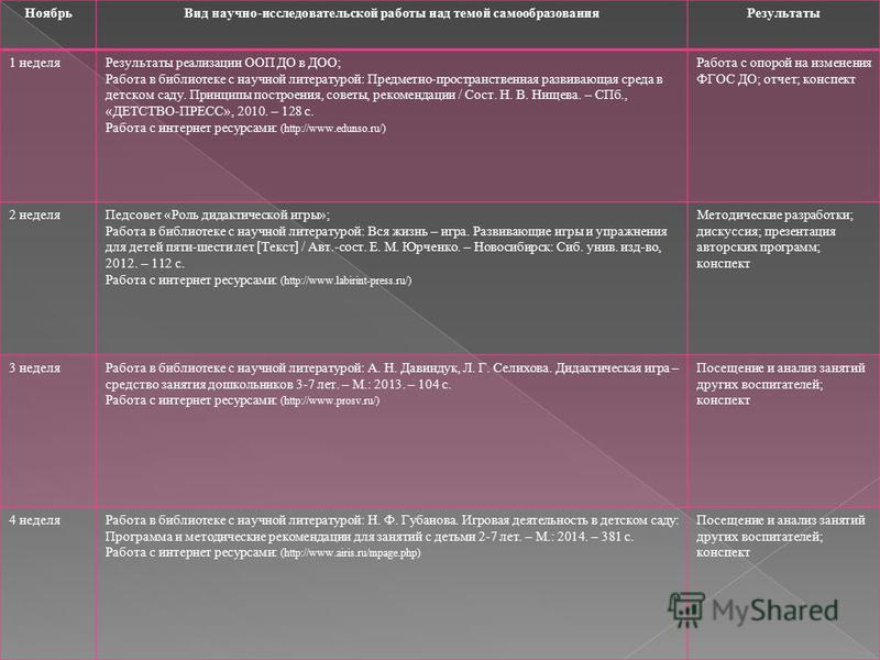 Ноябрь Вид научно-исследовательской работы над темой самообразования Результаты 1 неделя Результаты реализации ООП ДО в ДОО; Работа в библиотеке с научной литературой: Предметно-пространственная развивающая среда в детском саду. Принципы построения,
