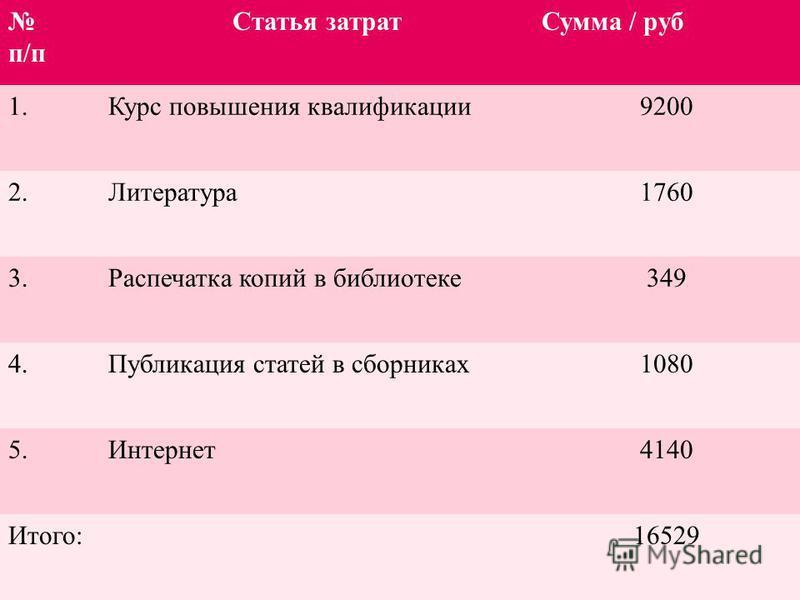 п/п Статья затрат Сумма / руб 1. Курс повышения квалификации 9200 2.Литература 1760 3. Распечатка копий в библиотеке 349 4. Публикация статей в сборниках 1080 5.Интернет 4140 Итого:16529