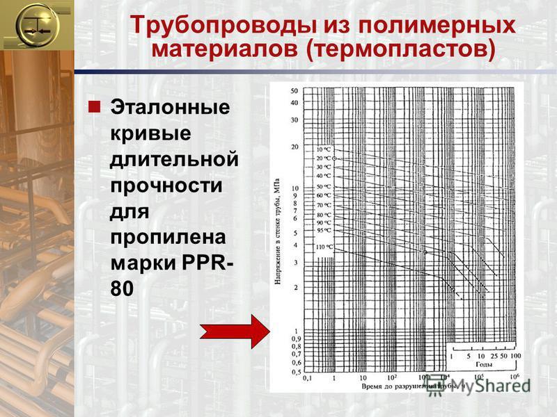 Трубопроводы из полимерных материалов (термопластов) n Эталонные кривые длительной прочности для пропилена марки PPR- 80