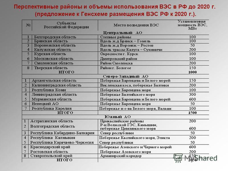 Перспективные районы и объемы использования ВЭС в РФ до 2020 г. (предложение к Генсхеме размещения ВЭС РФ к 2020 г.).
