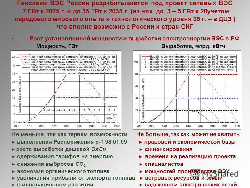 Генсхема ВЭС России разрабатывается под проект сетевых ВЭС 7 ГВт к 2025 г. и до 35 ГВт к 2035 г. (из них до 3 – 5 ГВт к 20 учетом передового мирового опыта и технологического уровня 35 г. – в ДЦЗ ) что вполне возможно с России и стран СНГ Рост устано