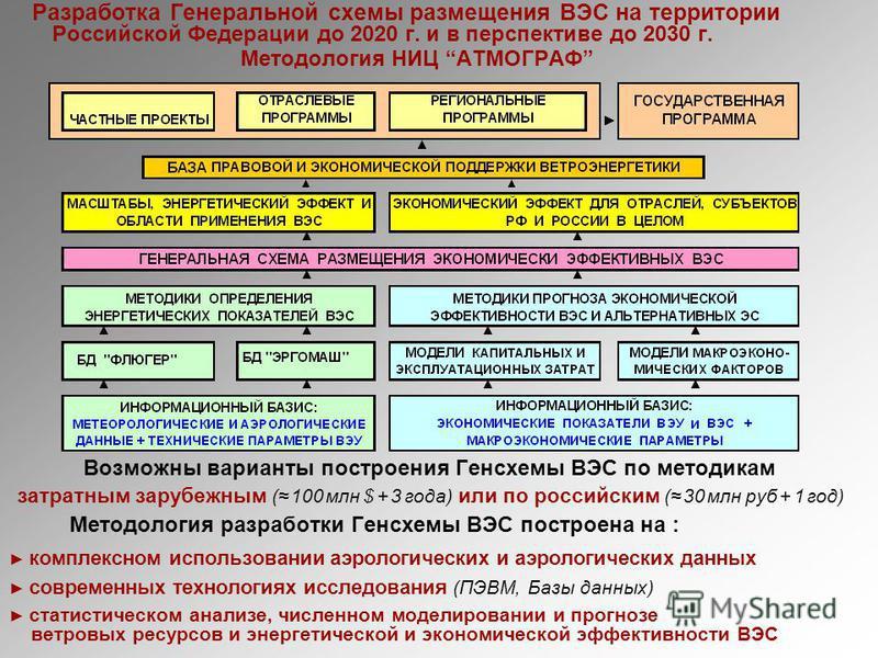 Разработка Генеральной схемы размещения ВЭС на территории Российской Федерации до 2020 г. и в перспективе до 2030 г. Методология НИЦ АТМОГРАФ Возможны варианты построения Генсхемы ВЭС по методикам затратным зарубежным ( 100 млн $ + 3 года) или по рос