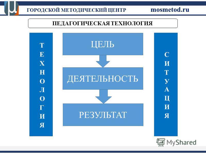 ПЕДАГОГИЧЕСКАЯ ТЕХНОЛОГИЯ ГОРОДСКОЙ МЕТОДИЧЕСКИЙ ЦЕНТР mosmetod.ru ЦЕЛЬ ДЕЯТЕЛЬНОСТЬ РЕЗУЛЬТАТ