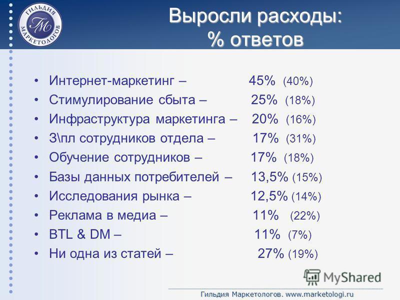 Гильдия Маркетологов. www.marketologi.ru Выросли расходы: % ответов Интернет-маркетинг – 45% (40%) Стимулирование сбыта – 25% (18%) Инфраструктура маркетинга – 20% (16%) З\пл сотрудников отдела – 17% (31%) Обучение сотрудников – 17% (18%) Базы данных