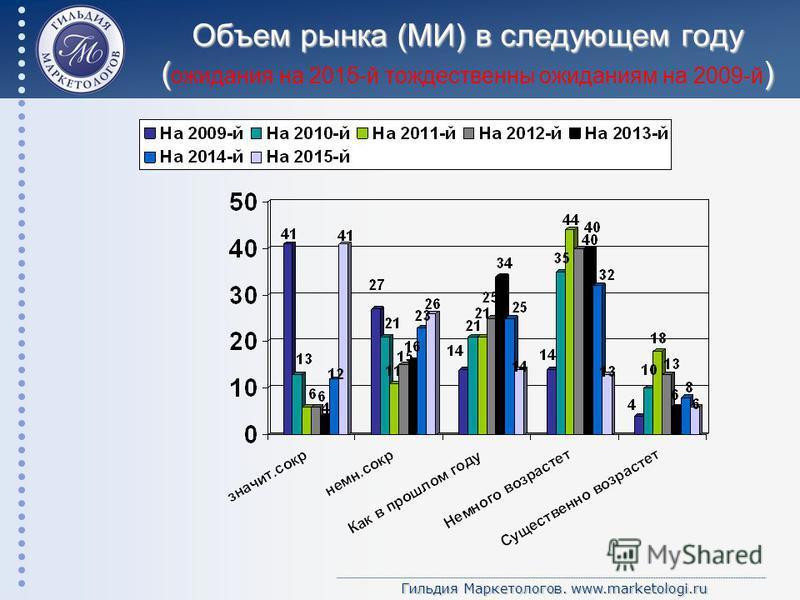 Гильдия Маркетологов. www.marketologi.ru Объем рынка (МИ) в следующем году () Объем рынка (МИ) в следующем году ( ожидания на 2015-й тождественны ожиданиям на 2009-й )