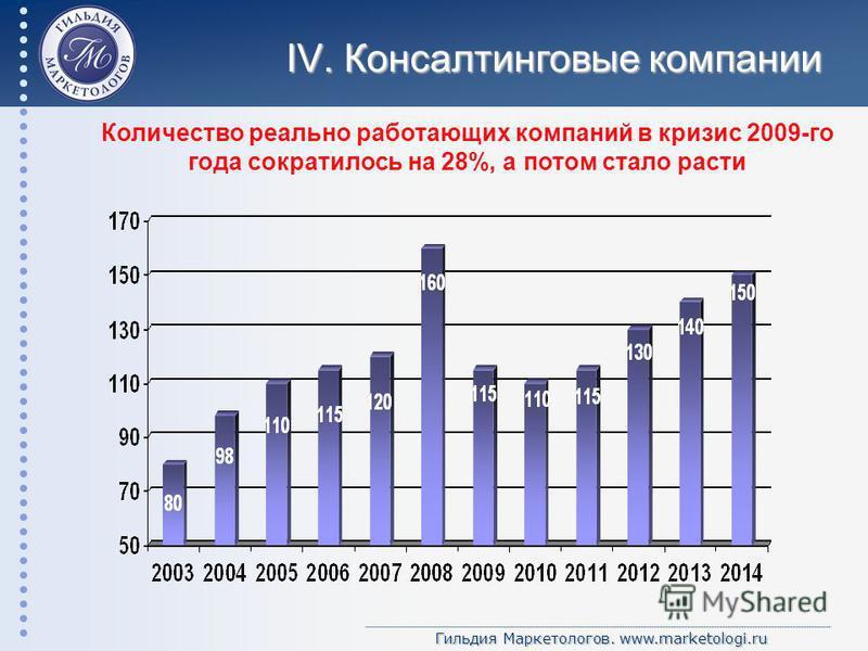 Гильдия Маркетологов. www.marketologi.ru IV. Консалтинговые компании Количество реально работающих компаний в кризис 2009-го года сократилось на 28%, а потом стало расти