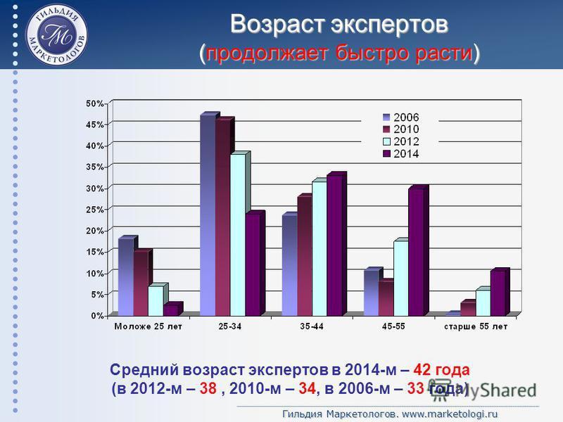 Гильдия Маркетологов. www.marketologi.ru Возраст экспертов (продолжает быстро расти) Средний возраст экспертов в 2014-м – 42 года (в 2012-м – 38, 2010-м – 34, в 2006-м – 33 года)