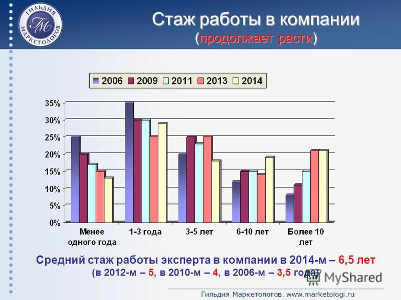 Гильдия Маркетологов. www.marketologi.ru Стаж работы в компании (продолжает расти) Средний стаж работы эксперта в компании в 2014-м – 6,5 лет (в 2012-м – 5, в 2010-м – 4, в 2006-м – 3,5 года)