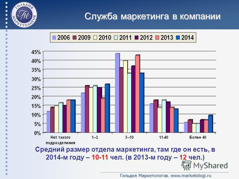 Гильдия Маркетологов. www.marketologi.ru Служба маркетинга в компании Средний размер отдела маркетинга, там где он есть, в 2014-м году – 10-11 чел. (в 2013-м году – 12 чел.)