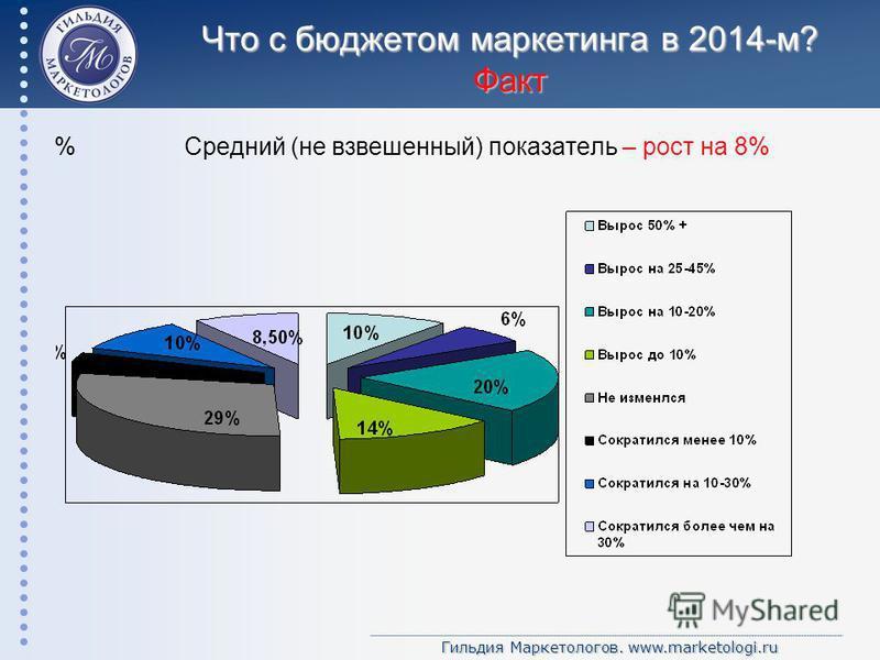 Гильдия Маркетологов. www.marketologi.ru Что с бюджетом маркетинга в 2014-м? Факт % Средний (не взвешенный) показатель – рост на 8%