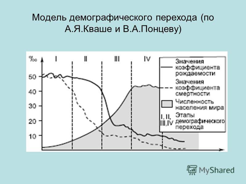 Модель демографического перехода (по А.Я.Кваше и В.А.Понцеву)