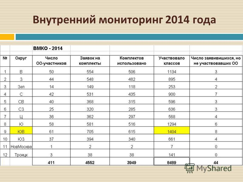 Внутренний мониторинг 2014 года
