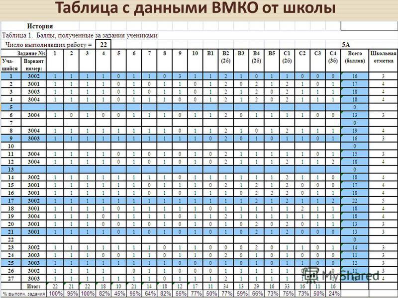 Таблица с данными ВМКО от школы