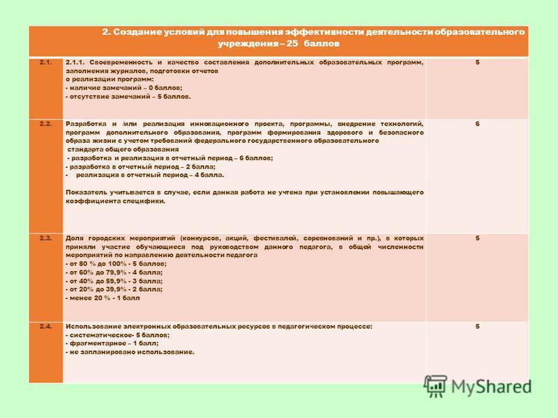 2. Создание условий для повышения эффективности деятельности образовательного учреждения – 25 баллов 2.1. 2.1.1. Своевременность и качество составления дополнительных образовательных программ, заполнения журналов, подготовки отчетов о реализации прог