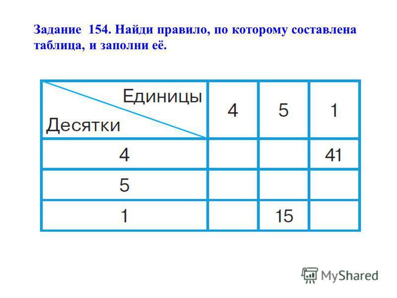 Задание 154. Найди правило, по которому составлена таблица, и заполни её.