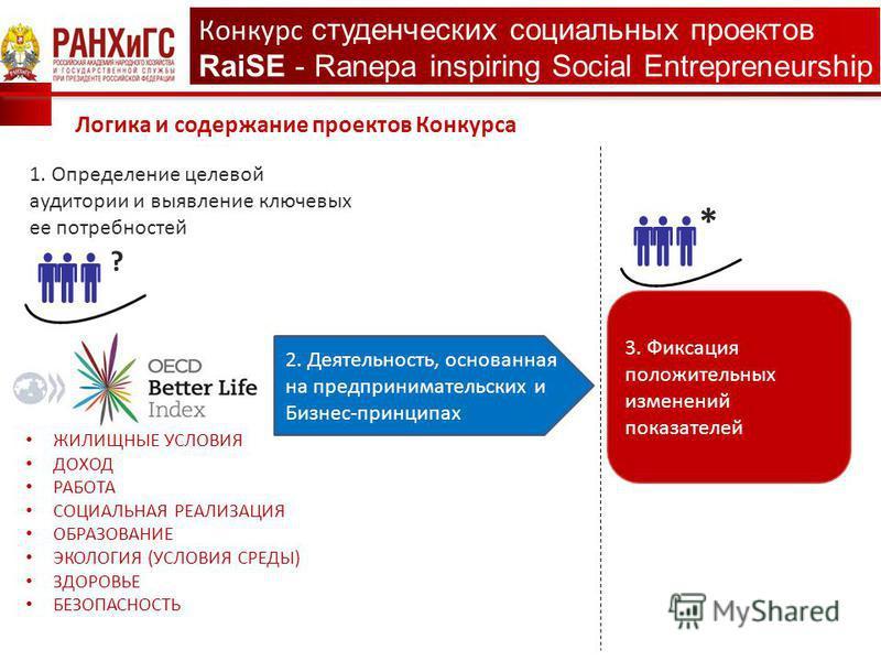 1. Определение целевой аудитории и выявление ключевых ее потребностей 3. Фиксация положительных изменений показателей ЖИЛИЩНЫЕ УСЛОВИЯ ДОХОД РАБОТА СОЦИАЛЬНАЯ РЕАЛИЗАЦИЯ ОБРАЗОВАНИЕ ЭКОЛОГИЯ (УСЛОВИЯ СРЕДЫ) ЗДОРОВЬЕ БЕЗОПАСНОСТЬ 2. Деятельность, осно