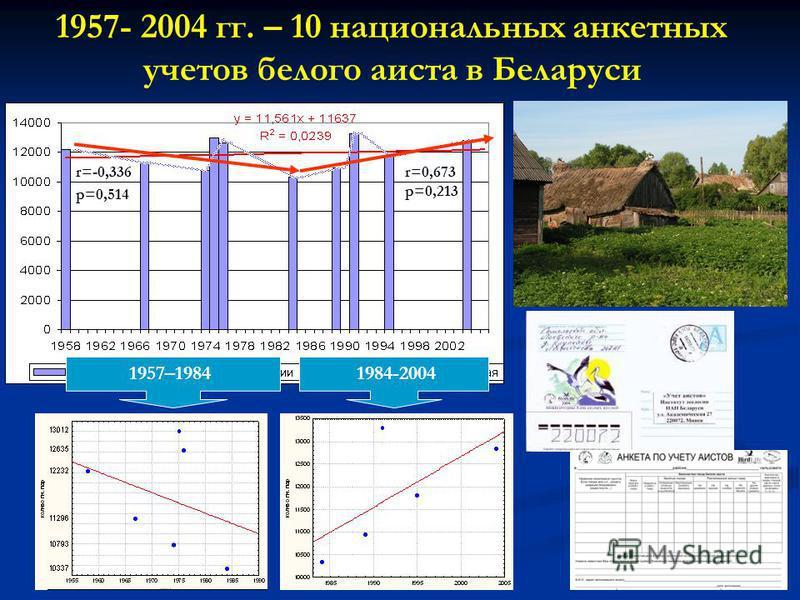 6 r=-0,336 p=0,514 r=0,673 p=0,213 1957–19841984-2004 1957- 2004 гг. – 10 национальных анкетных учетов белого аиста в Беларуси